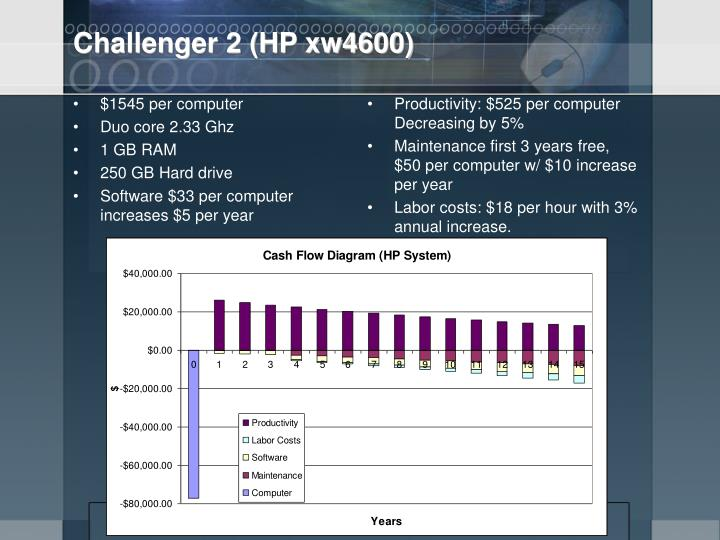 Challenger 2 (HP xw4600)