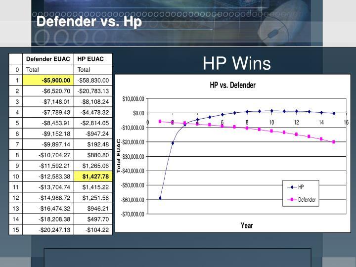 Defender vs. Hp