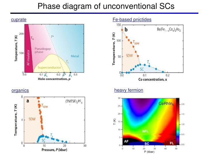 Ppt - Inhomogeneous Superconductivity In The Heavy Fermion Cerhin 5 Powerpoint Presentation