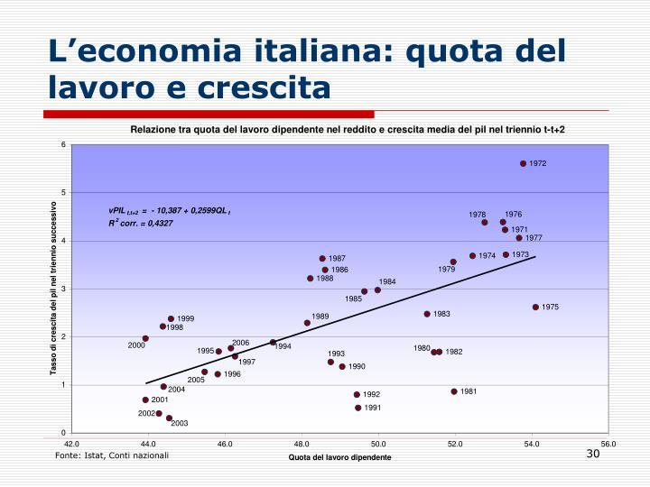 L'economia italiana: quota del lavoro e crescita