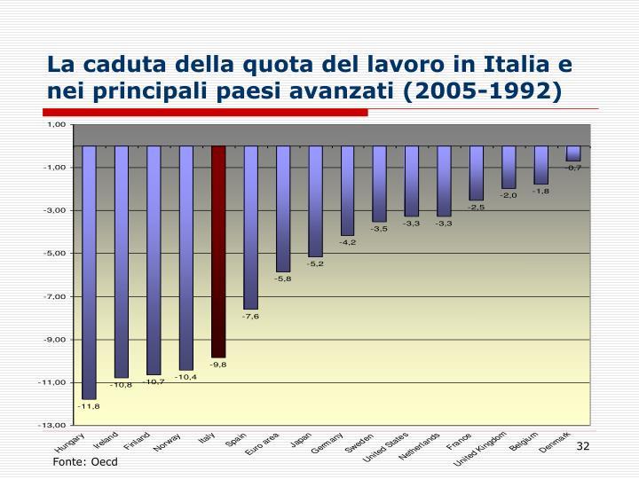 La caduta della quota del lavoro in Italia e nei principali paesi avanzati (2005-1992)