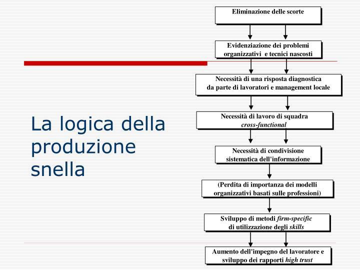 La logica della produzione snella