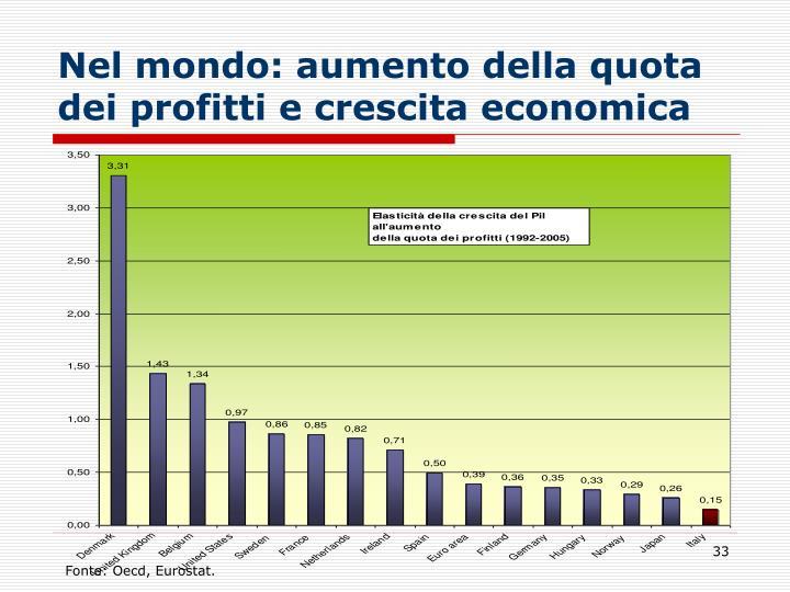 Nel mondo: aumento della quota dei profitti e crescita economica