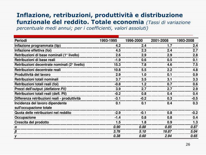 Inflazione, retribuzioni, produttività e distribuzione funzionale del reddito. Totale economia