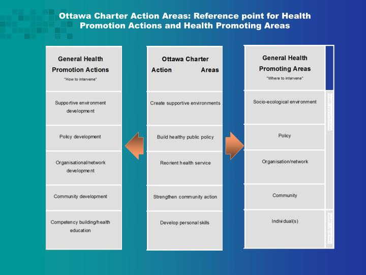 Ottawa Charter Action Areas: Reference point for Health Promotion Actions and Health Promoting Areas
