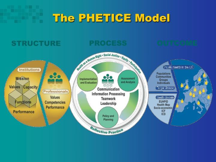 The PHETICE Model