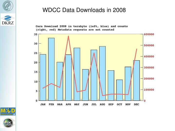 WDCC Data Downloads in 2008