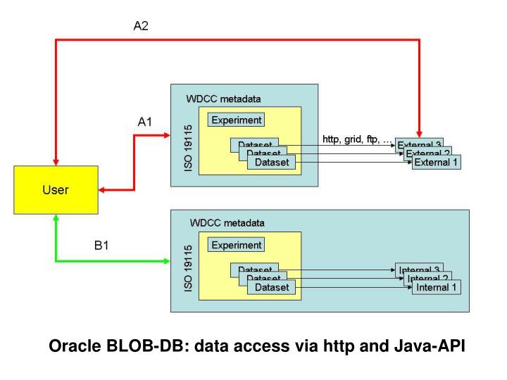 Oracle BLOB-DB: