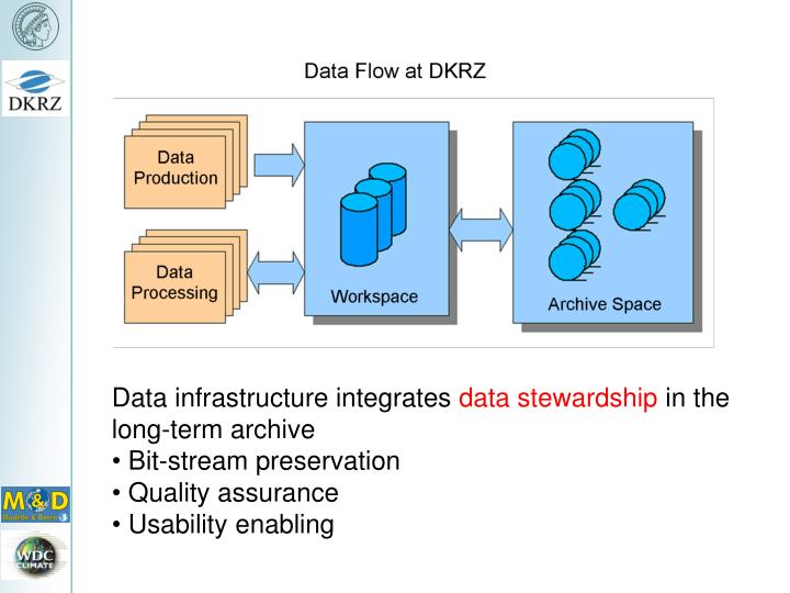 Data infrastructure integrates