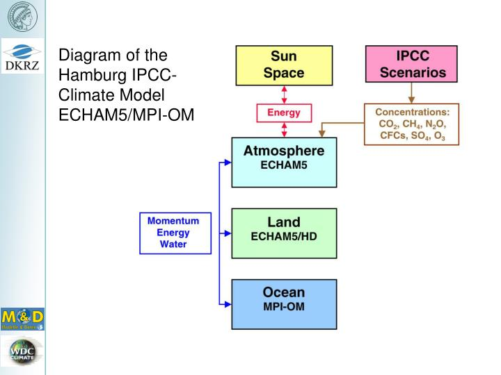 Diagram of the Hamburg IPCC-Climate Model ECHAM5/MPI-OM