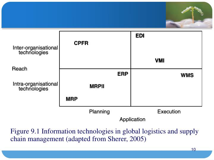 Figure 9.1 Information technologies in global logistics and supply chain management (adapted from Sherer, 2005)