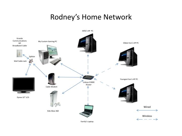Rodney's Home Network
