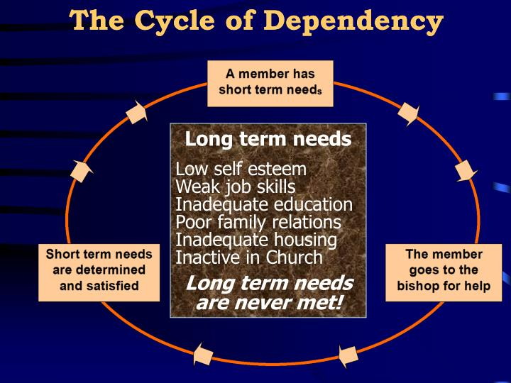 The Cycle of Dependency