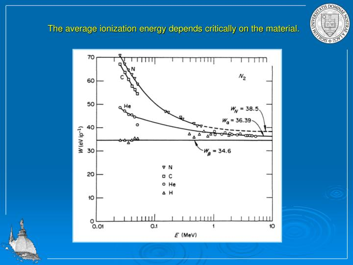 The average ionization energy depends critically on the material.