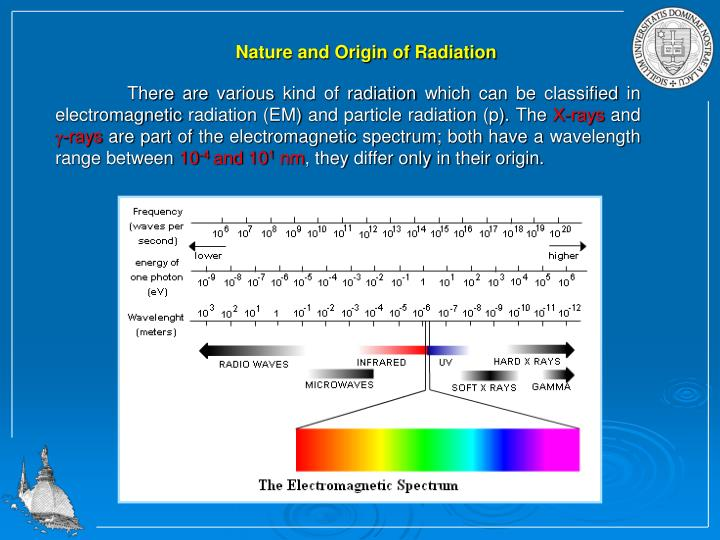 Nature and Origin of Radiation
