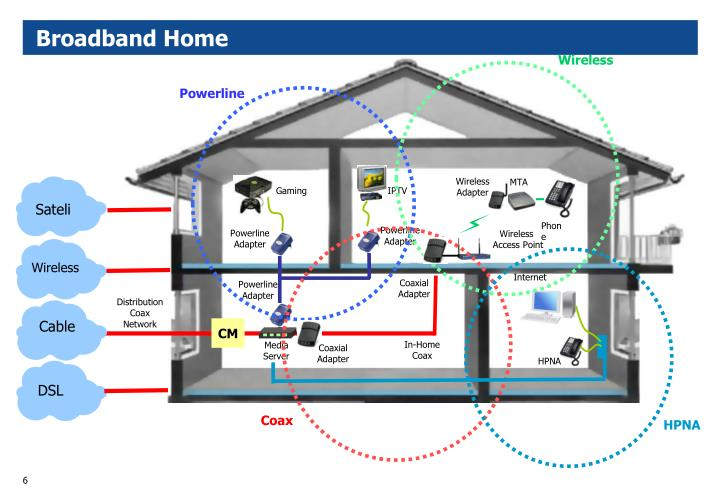 Broadband Home