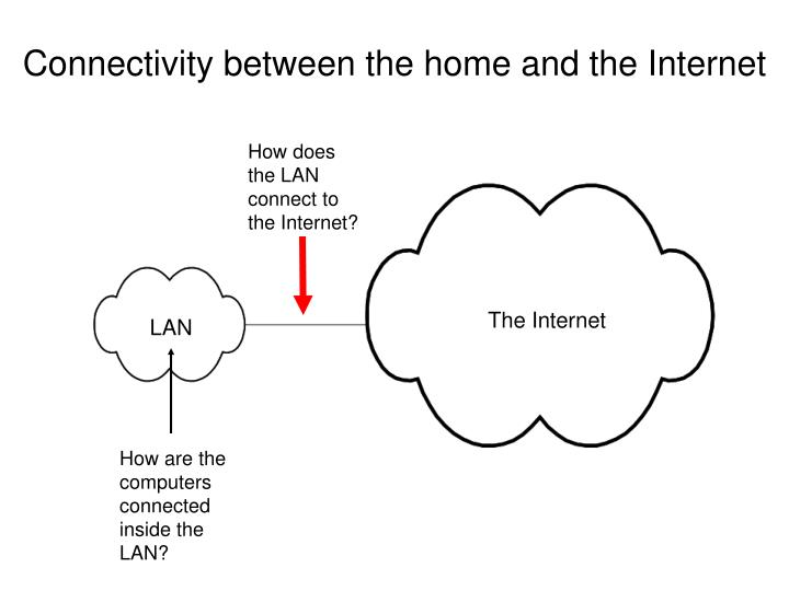 Connectivity between the home and the Internet