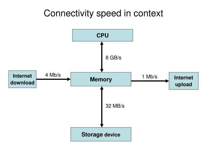 Connectivity speed in context