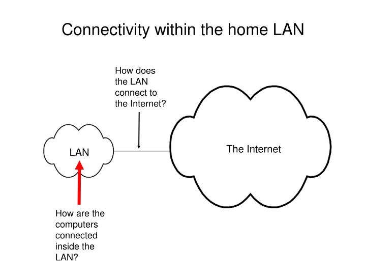 Connectivity within the home LAN