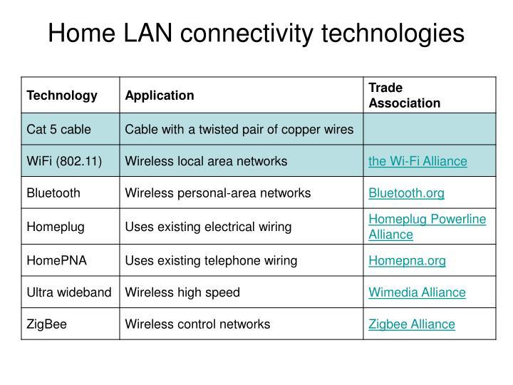 Home LAN connectivity technologies