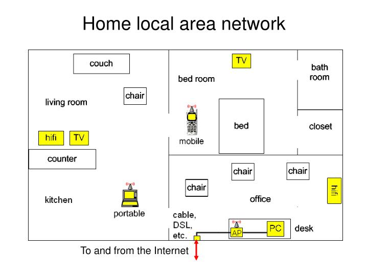 Home local area network