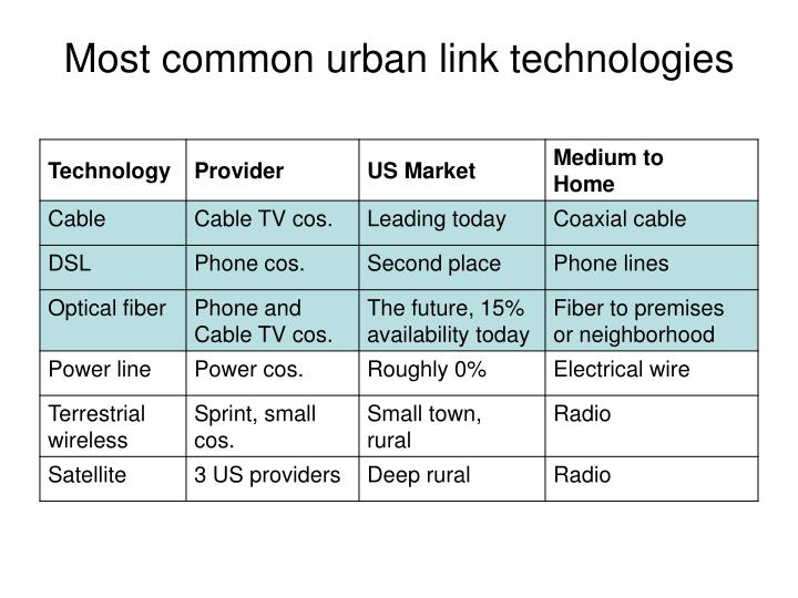 Most common urban link technologies