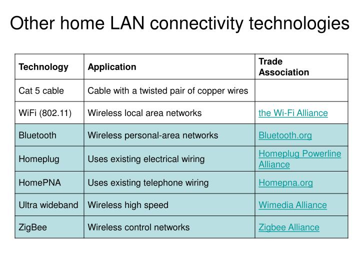 Other home LAN connectivity technologies