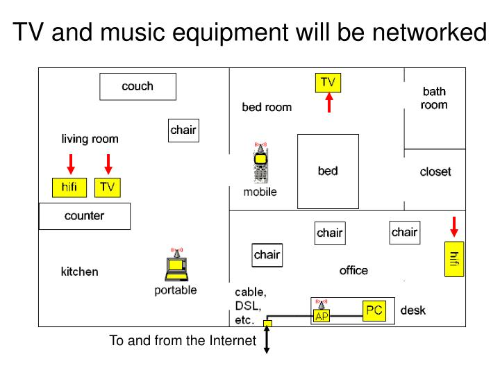 TV and music equipment will be networked