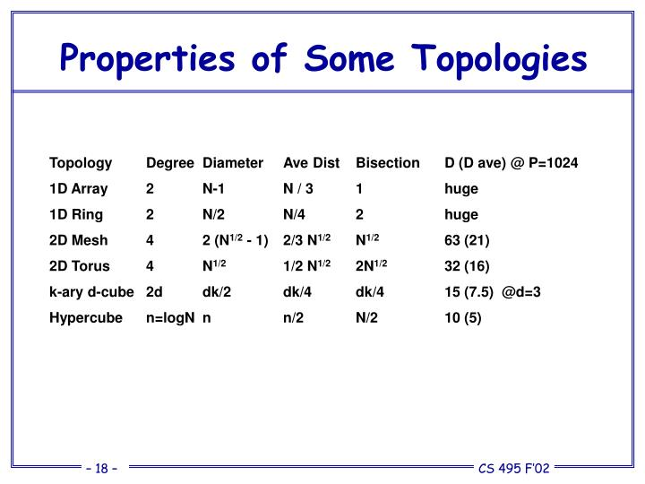 Properties of Some Topologies
