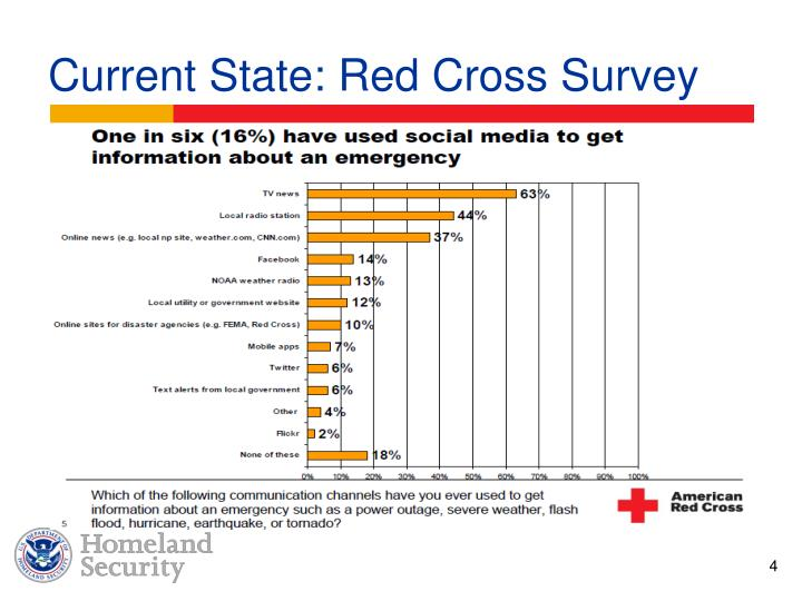 Current State: Red Cross Survey