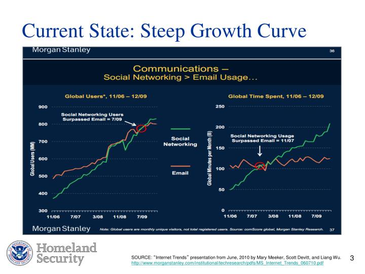 Current State: Steep Growth Curve