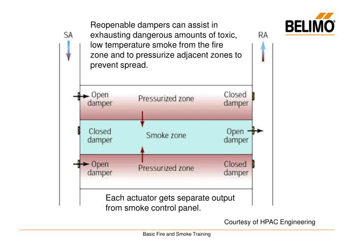 Reopenable dampers can assist in exhausting dangerous amounts of toxic, low temperature smoke from the fire zone and to pressurize adjacent zones to prevent spread.