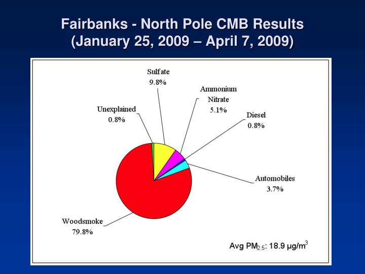 Fairbanks - North Pole CMB Results