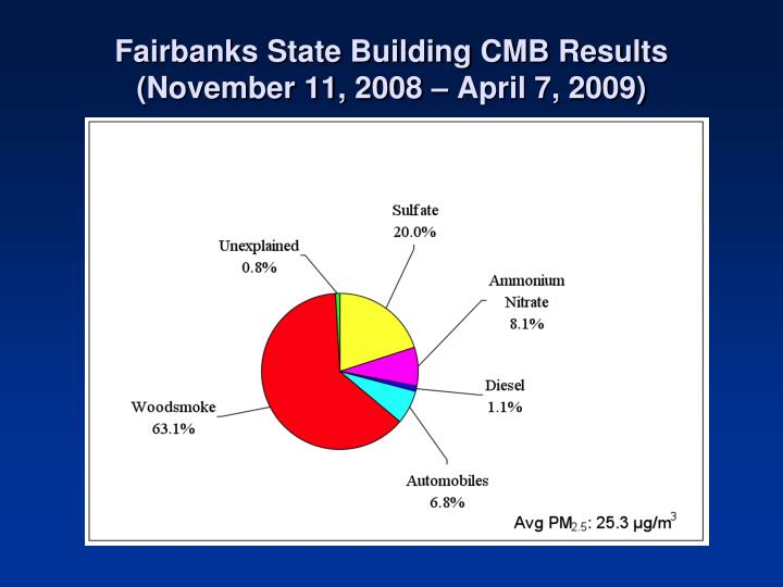 Fairbanks State Building CMB Results
