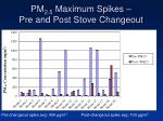 pm 2 5 maximum spikes pre and post stove changeout
