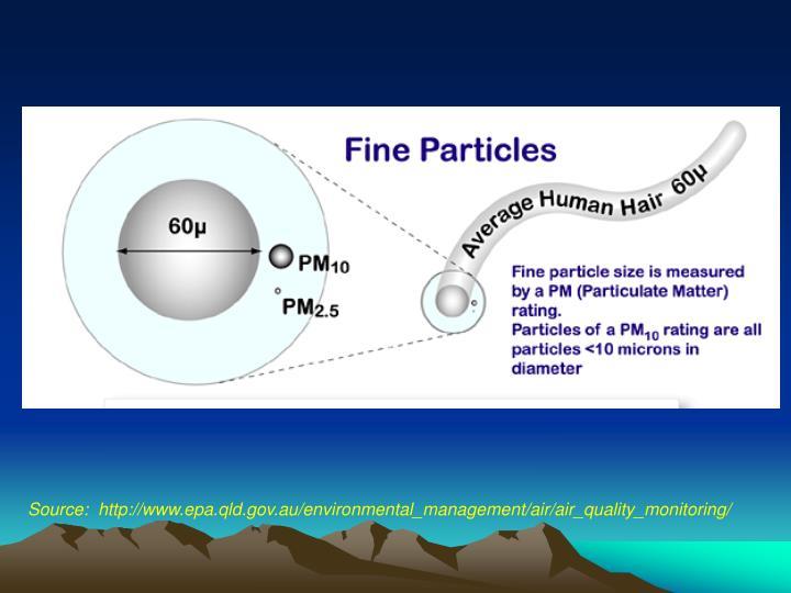 Source:  http://www.epa.qld.gov.au/environmental_management/air/air_quality_monitoring/