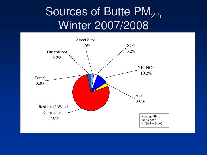 Sources of Butte PM