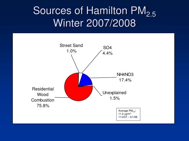 Sources of Hamilton PM