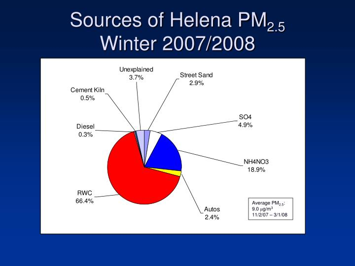 Sources of Helena PM