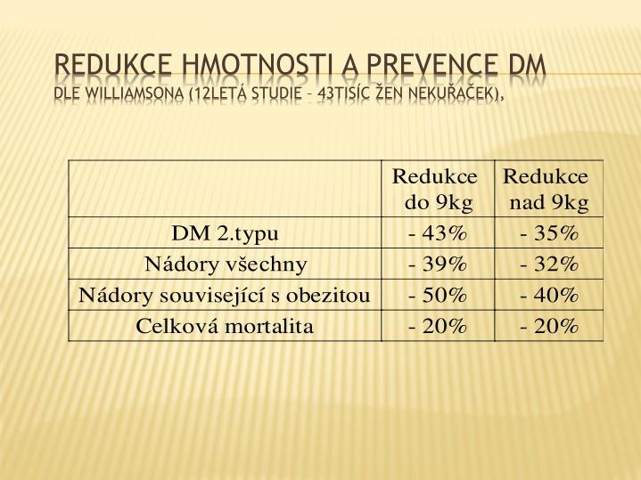 Redukce hmotnosti a prevence DM