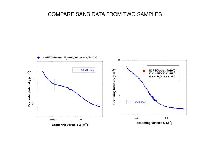 COMPARE SANS DATA FROM TWO SAMPLES