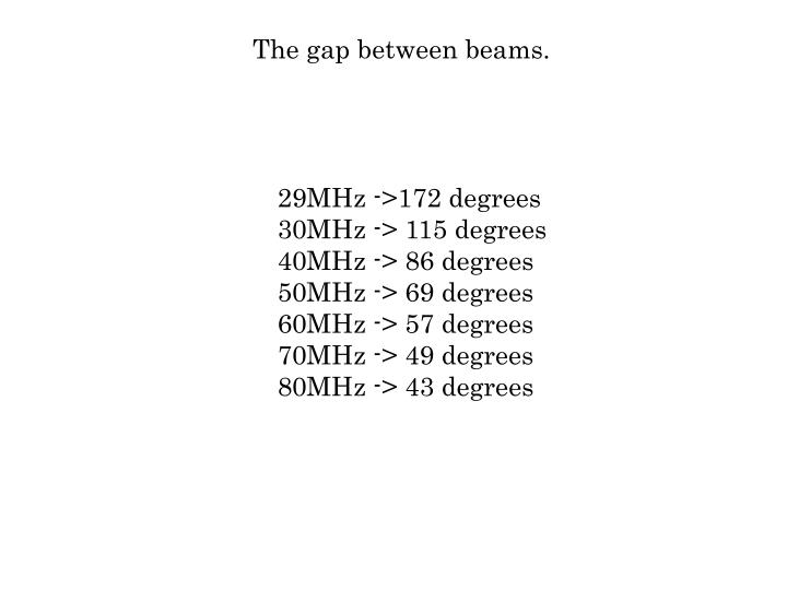 The gap between beams.