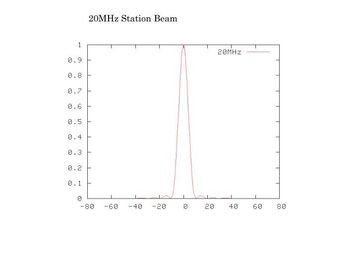 20MHz Station Beam