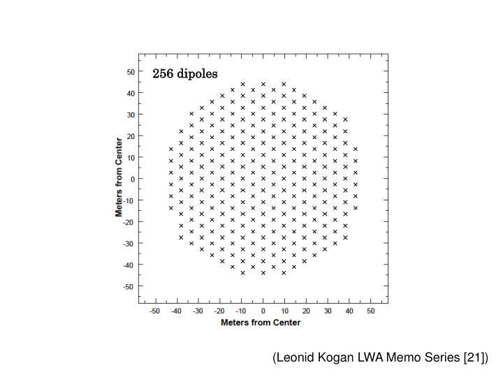 256 dipoles