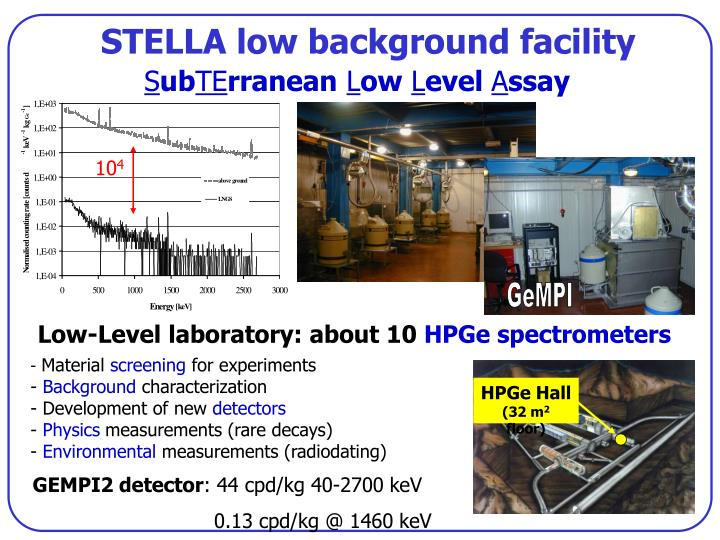 STELLA low background facility