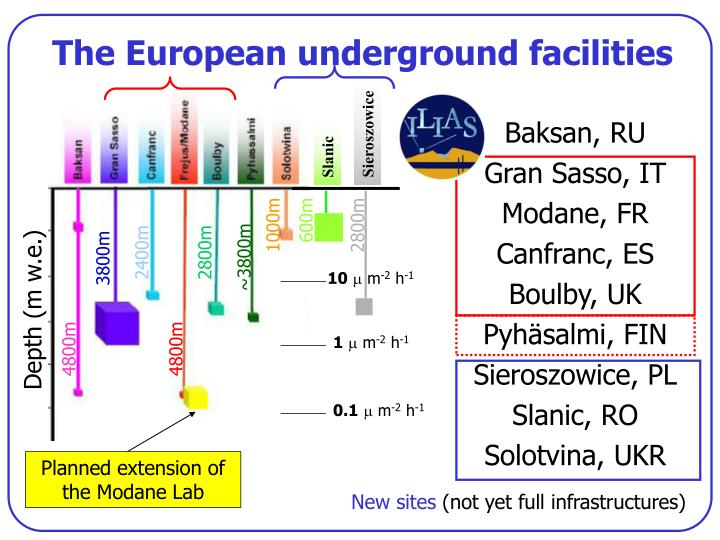 The european underground facilities