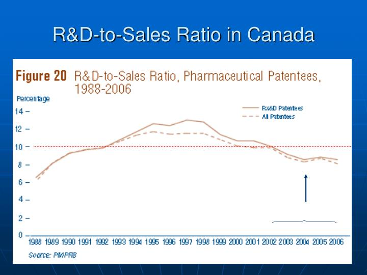 R&D-to-Sales Ratio in Canada