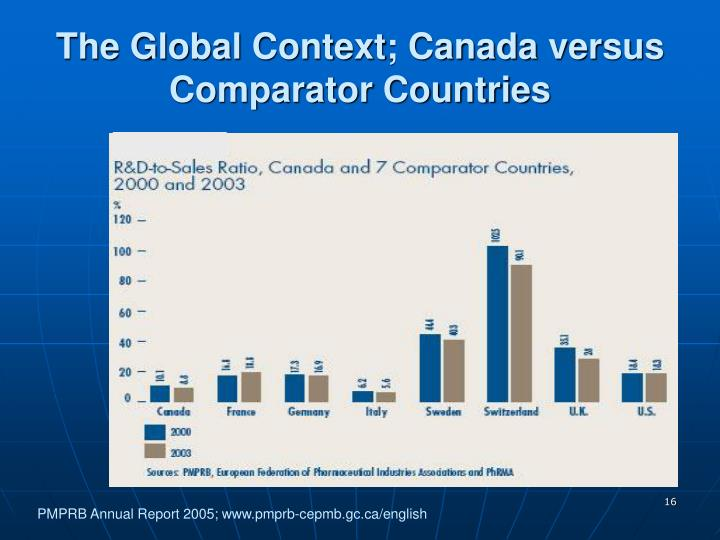 The Global Context; Canada versus Comparator Countries