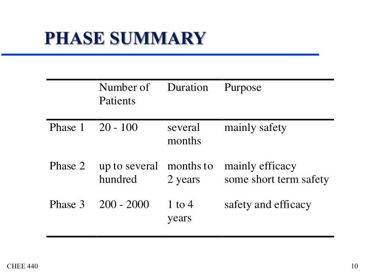PHASE SUMMARY