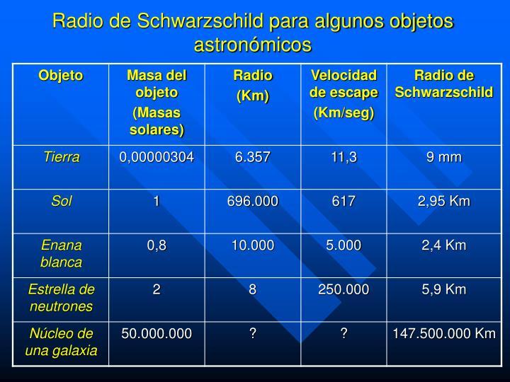 Radio de Schwarzschild para algunos objetos astronómicos